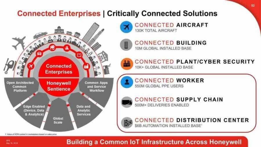 Zintegrowany proces budowy połączonego ekosystemu biznesowego w którym sztuczna inteligencja odgrywa kluczową rolę