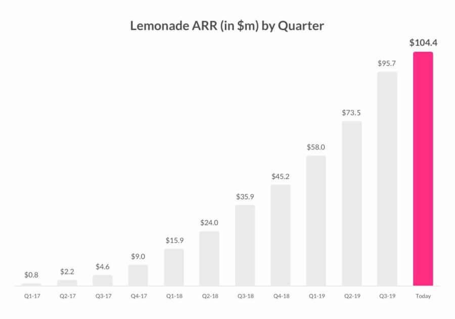 Rozwój firmy Lemonade stosującej sztuczną inteligencję w procesie udzielania ubezpieczeń i rozliczania szkód
