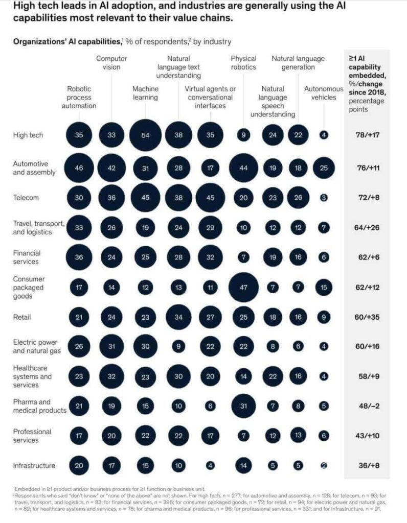 Wyniki badań McKinsey definiujące zastosowanie sztucznej inteligencji w rozwoju produktu